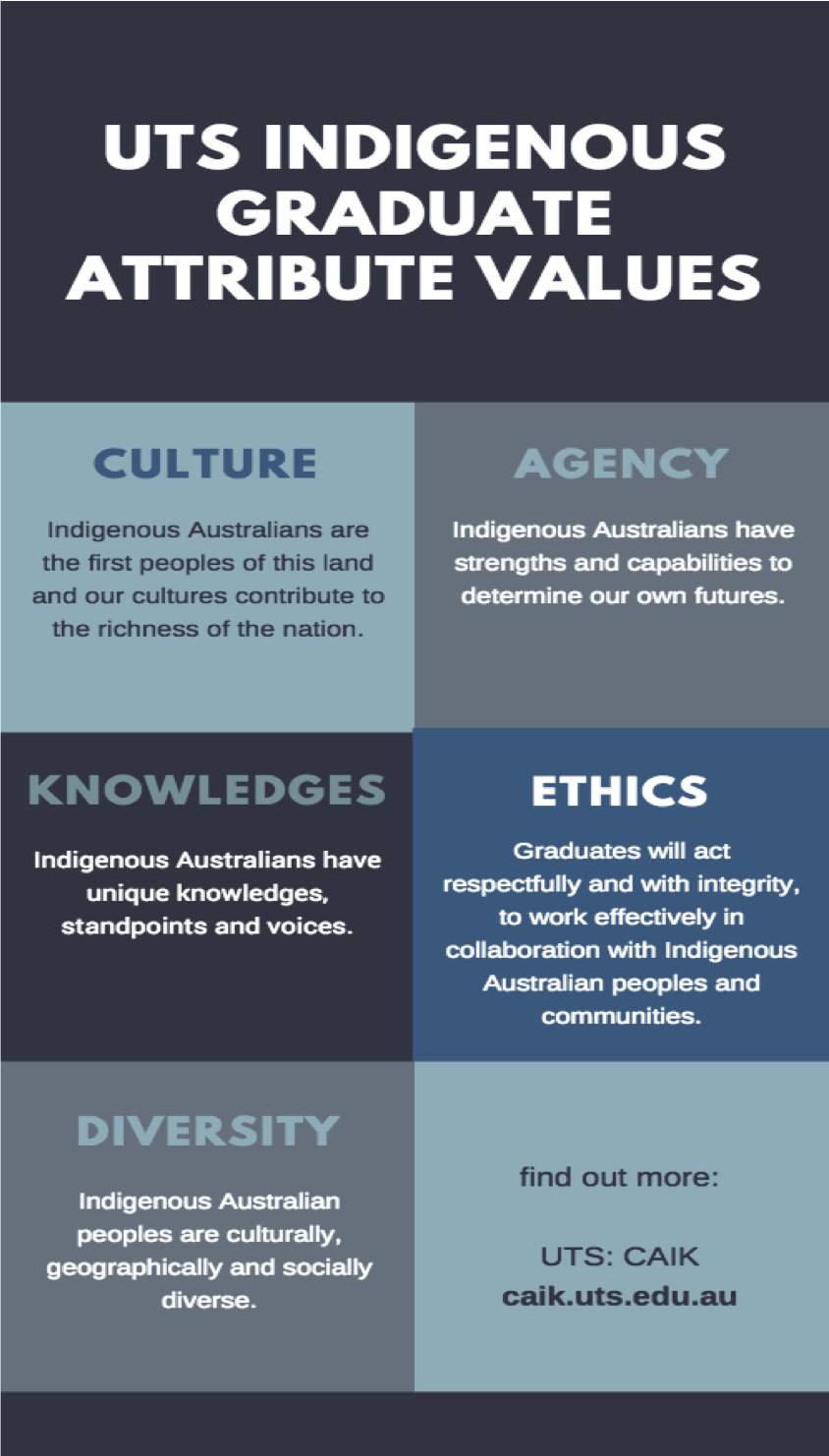 Infographic showing UTS Indigenous Graduate Attribute Values