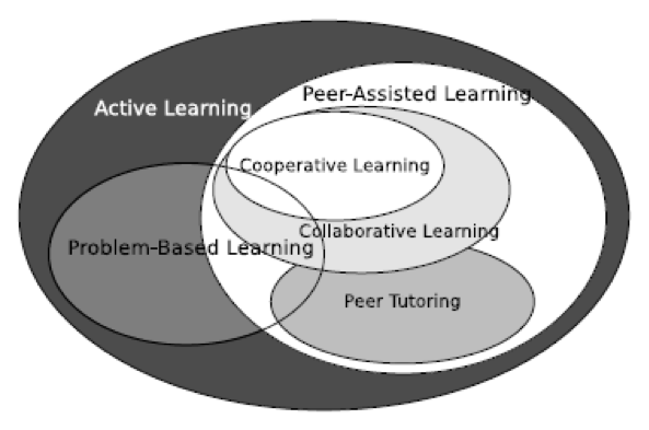 A venn diagram, with the largest circle labelled 'active learning', and the second largest circle inside this one labelled 'peer-assisted learning'. Within that circle is 'cooperative learning' which overlaps with 'collaborative learning', which then overlaps 'peer tutoring'. Inside the 'active learning' circle and overlapping all of the other circles is 'problem-based learning'.
