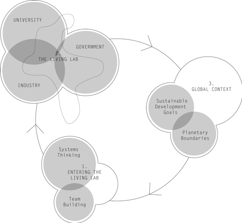 a venn diagram with three stages. the first stage is '1. entering the living lab', with 'systems thinking' and 'team building' overlapping it. the second stage is '2. the living lab', with 'university', 'government' and 'industry' overlapping it. the third stage is '3. global context', with 'sustainable development goals' and 'planetary boundaries' overlapping it.