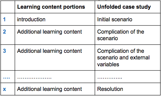 Screenshot of learning table