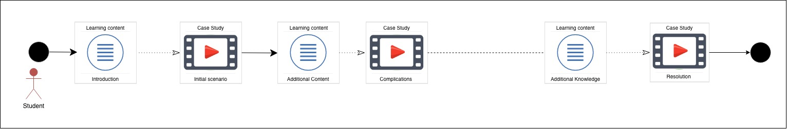 Screengrab of Case based learning