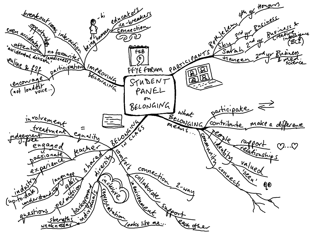 mind map of student panel discussion on belonging (what works, and what we can improve)