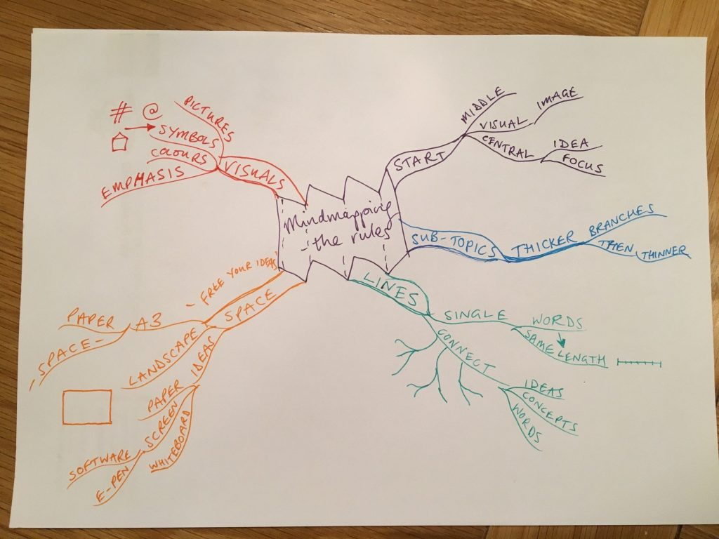 hand-drawn mind map of the 'rules' of mind mapping