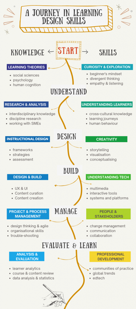A Journey in Learning Design Skills displays some of the foundational knowledge and skills applied at stages of the design journey