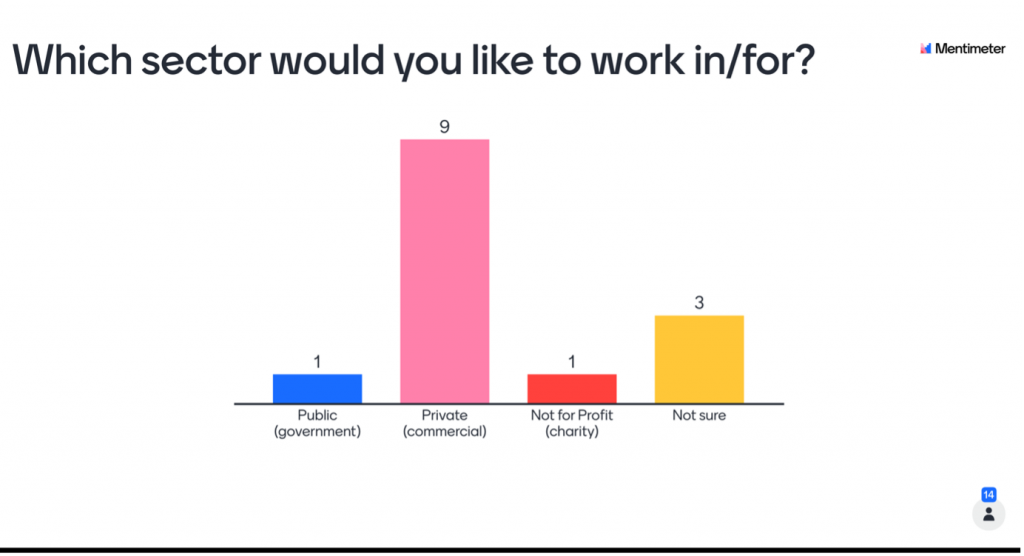 a bar graph titled with question 'which sector would you like to work for?'. public government has 1 yes, private has 9, not for profit has 1 and not sure has 3.
