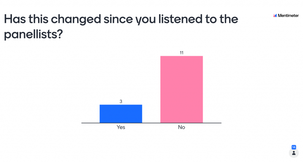 Responses to the yes/no question 'Has this changed since you listened to the panellists?'. There are 3 for yes, and 11 for no.