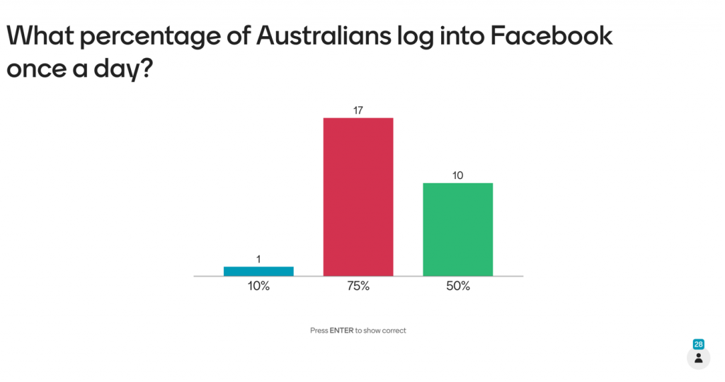 Responses to the multiple choice question 'What percentage of Australians log into Facebook once a day?'. One person said yes 10 10%, 17 people said yes to 75&, and 10 said yes to 50%.